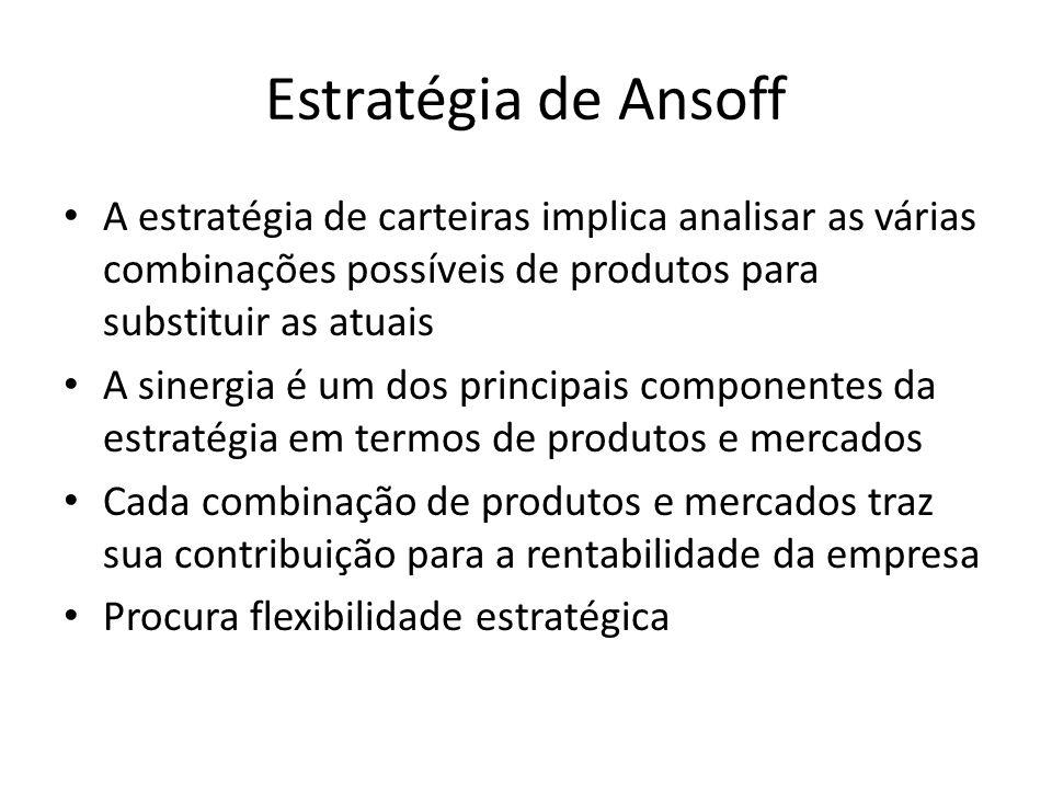 Estratégia de Ansoff A estratégia de carteiras implica analisar as várias combinações possíveis de produtos para substituir as atuais A sinergia é um