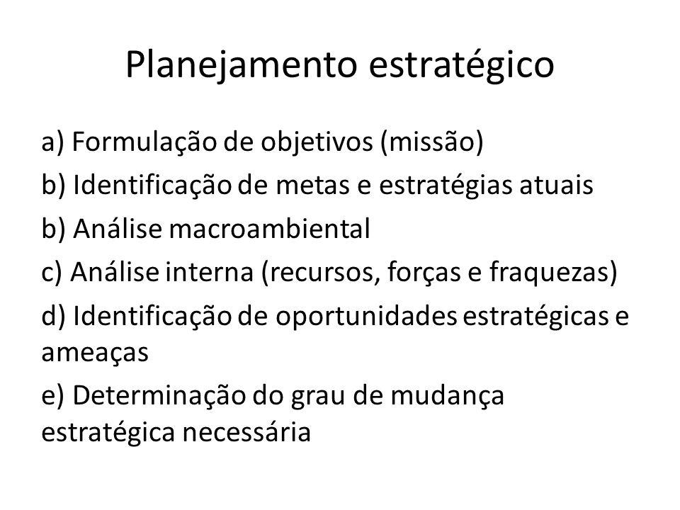 Planejamento estratégico a) Formulação de objetivos (missão) b) Identificação de metas e estratégias atuais b) Análise macroambiental c) Análise inter