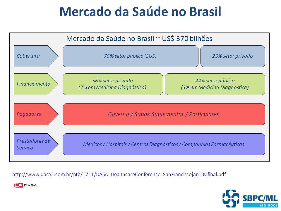 Mercado da Saúde no Brasil Mercado da Saúde no Brasil ~ US$ 370 bilhões 75% setor público (SUS)25% setor privadoCobertura Financiamento Pagadores Pres