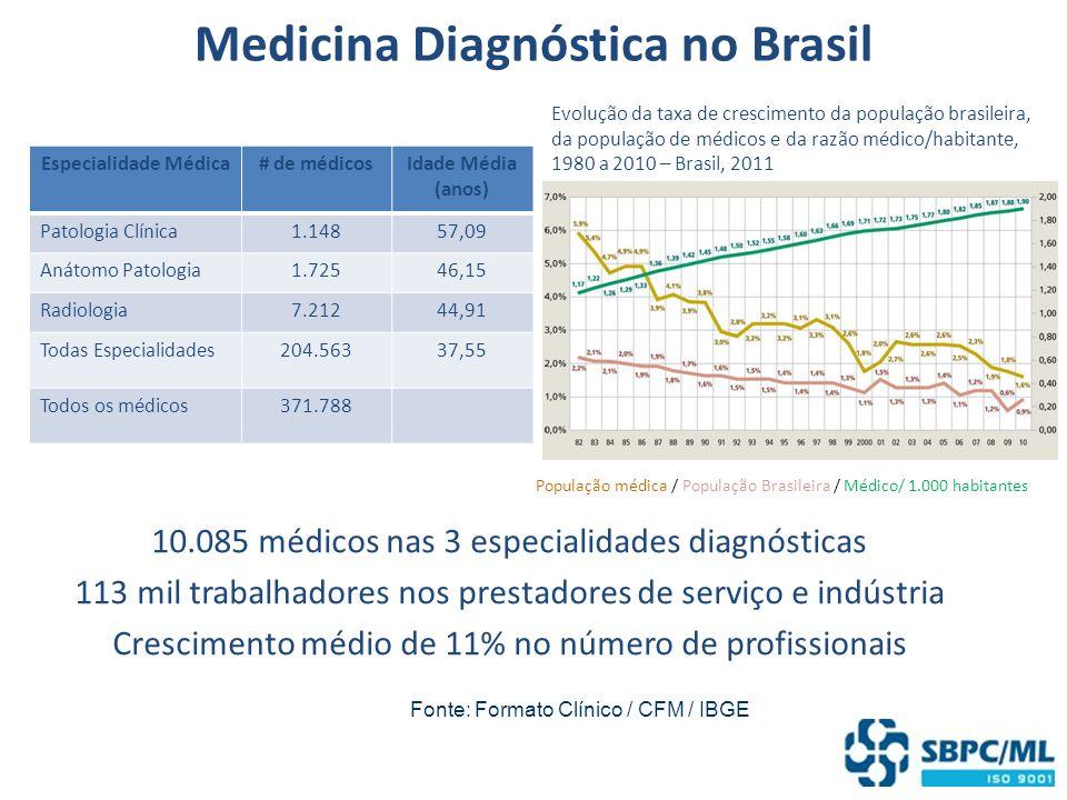Medicina Diagnóstica no Brasil 10.085 médicos nas 3 especialidades diagnósticas 113 mil trabalhadores nos prestadores de serviço e indústria Crescimen