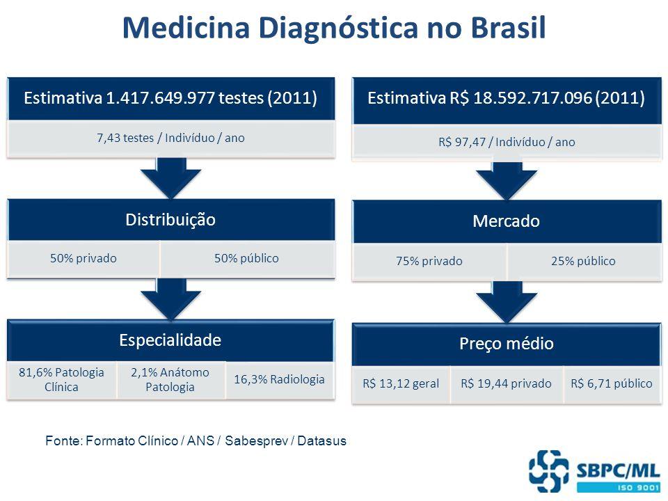 Medicina Diagnóstica no Brasil Especialidade 81,6% Patologia Clínica 2,1% Anátomo Patologia 16,3% Radiologia Distribuição 50% privado50% público Estim