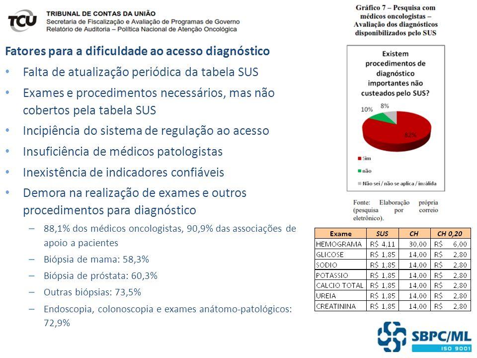 Fatores para a dificuldade ao acesso diagnóstico Falta de atualização periódica da tabela SUS Exames e procedimentos necessários, mas não cobertos pel
