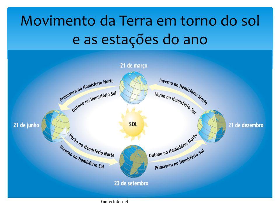 Movimento da Terra em torno do sol e as estações do ano Fonte: internet