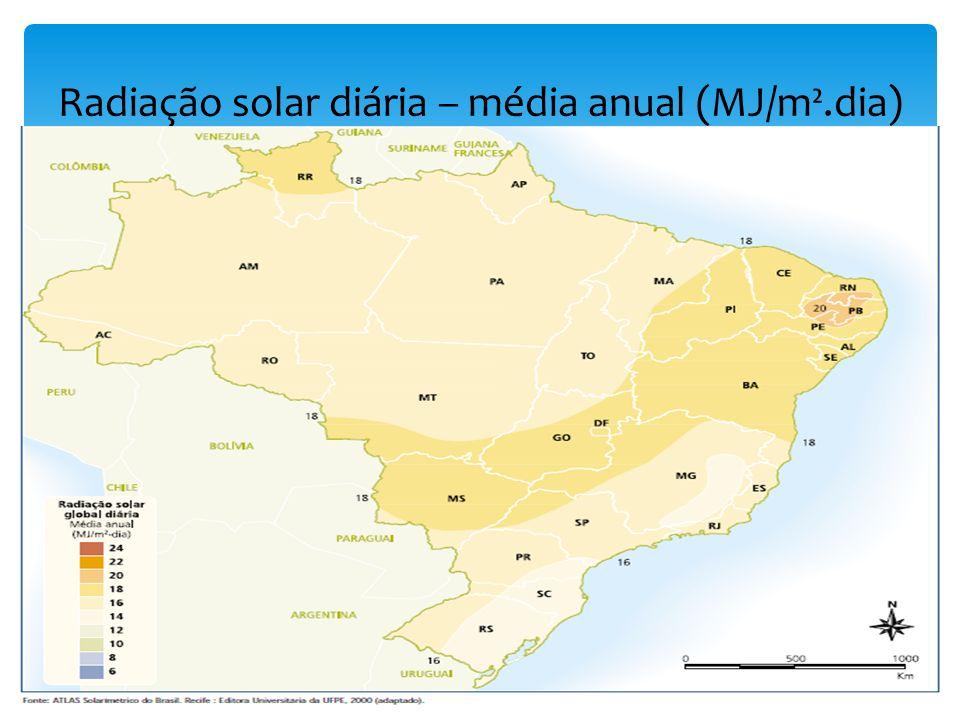 Radiação solar diária – média anual (MJ/m².dia)