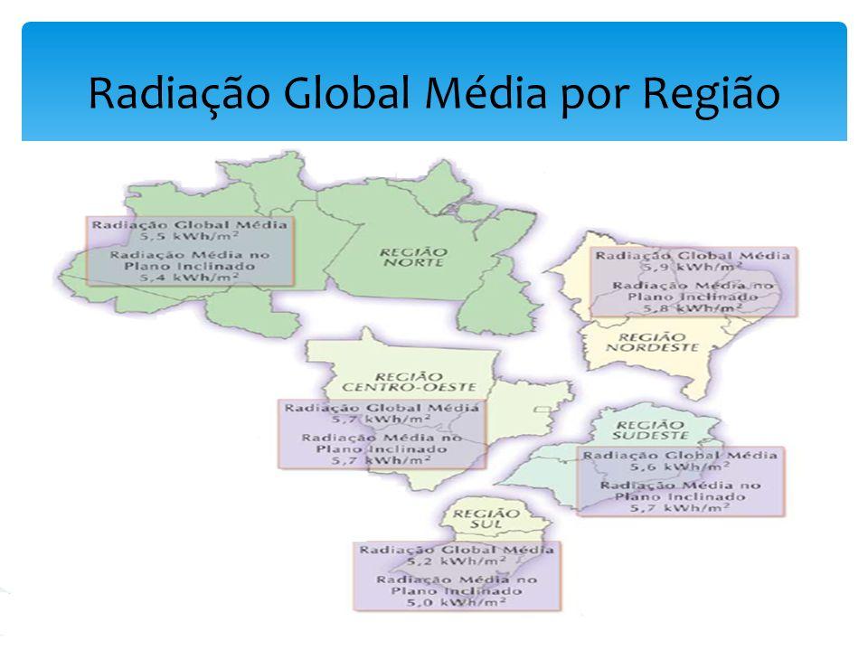 Radiação Global Média por Região
