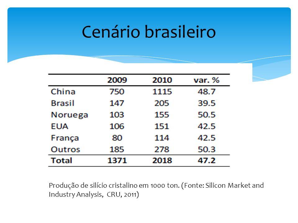 Cenário brasileiro Produção de silício cristalino em 1000 ton. (Fonte: Silicon Market and Industry Analysis, CRU, 2011)