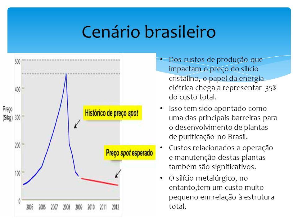 Cenário brasileiro Dos custos de produção que impactam o preço do silício cristalino, o papel da energia elétrica chega a representar 35% do custo tot