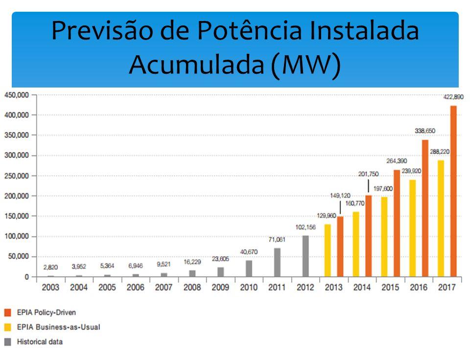 Previsão de Potência Instalada Acumulada (MW)