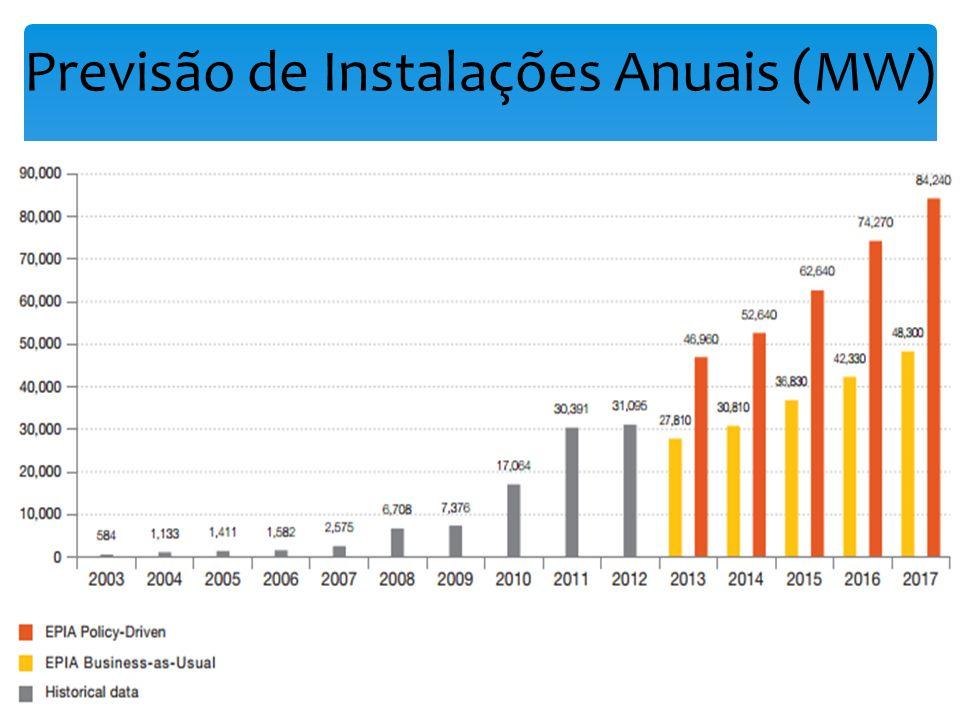 Previsão de Instalações Anuais (MW)