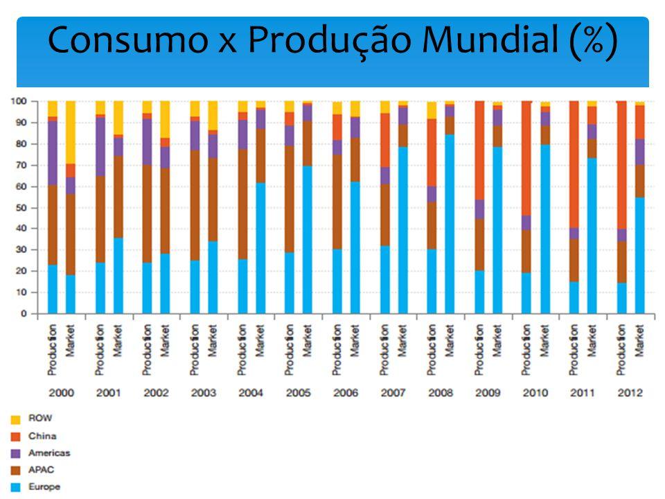 Consumo x Produção Mundial (%)