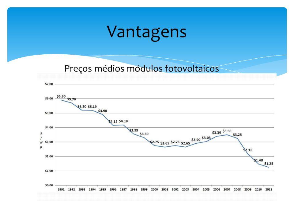 Preços médios módulos fotovoltaicos