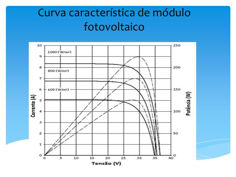 Cenário brasileiro Dos custos de produção que impactam o preço do silício cristalino, o papel da energia elétrica chega a representar 35% do custo total.