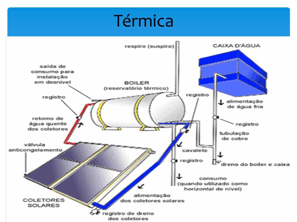 Desafios Disseminação da tecnologia; Qualificação de pessoas; Linhas de crédito atrativas; Incentivo governamental para instalação de empresas; Leilões específicos para energia solar.
