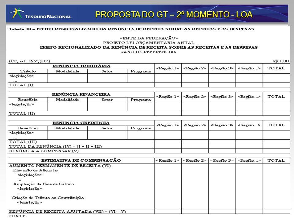 PROPOSTA DO GT – 2º MOMENTO - LOA