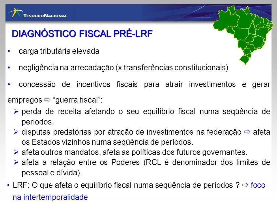 DIAGNÓSTICO FISCAL PRÉ-LRF carga tributária elevada negligência na arrecadação (x transferências constitucionais) concessão de incentivos fiscais para