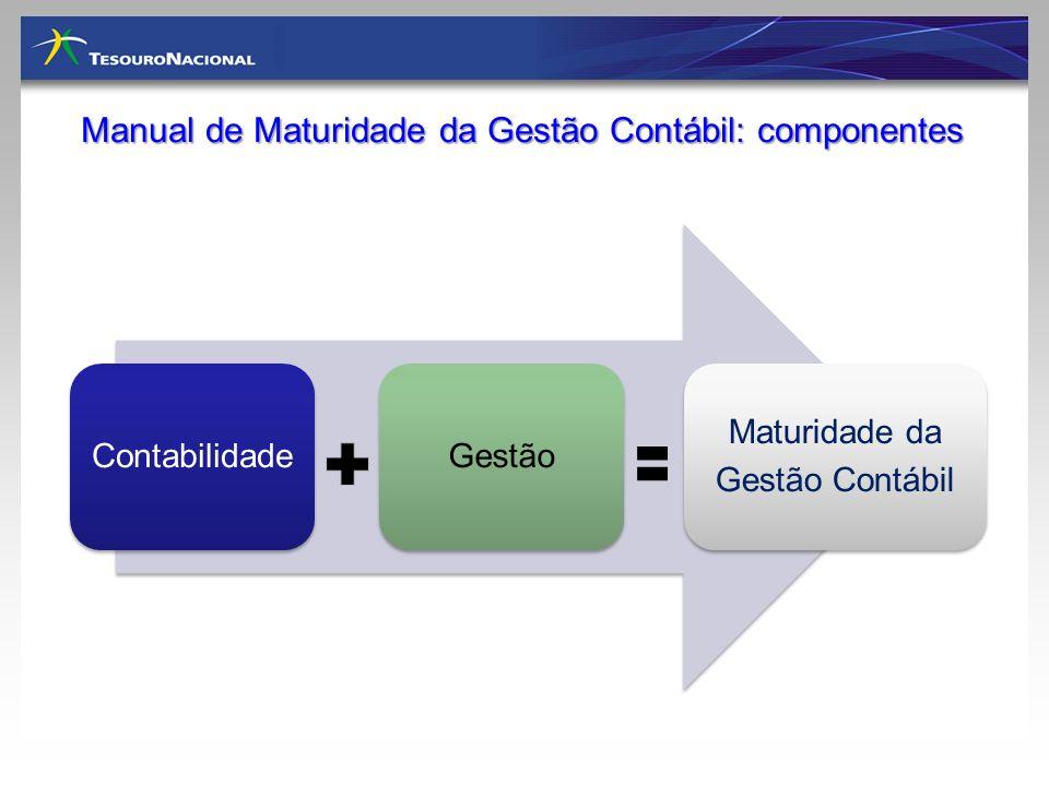 Manual de Maturidade da Gestão Contábil: componentes ContabilidadeGestão Maturidade da Gestão Contábil