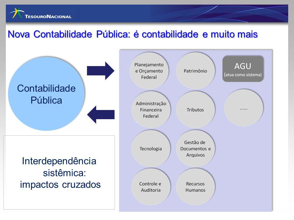 Nova Contabilidade Pública: é contabilidade e muito mais Contabilidade Pública Contabilidade Pública Interdependência sistêmica: impactos cruzados