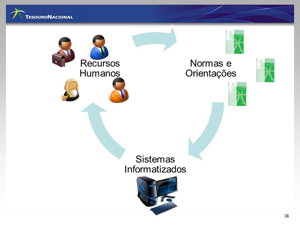 Normas e Orientações Sistemas Informatizados Recursos Humanos 38
