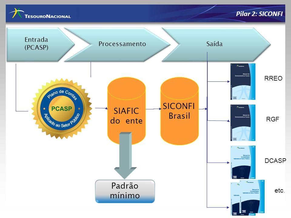 Entrada (PCASP) Entrada (PCASP) Processamento Saída SIAFIC do ente RREO RGF DCASP Padrão mínimo SICONFI Brasil etc. Pilar 2: SICONFI