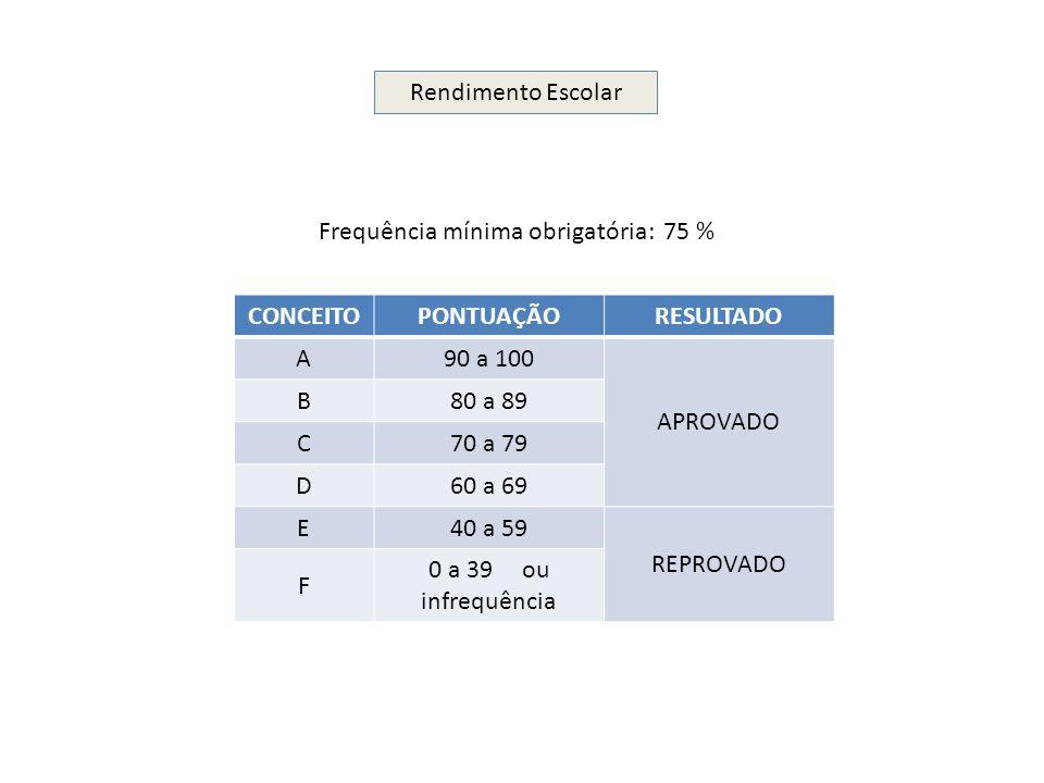 Rendimento Escolar Frequência mínima obrigatória: 75 % CONCEITOPONTUAÇÃORESULTADO A90 a 100 APROVADO B80 a 89 C70 a 79 D60 a 69 E40 a 59 REPROVADO F 0
