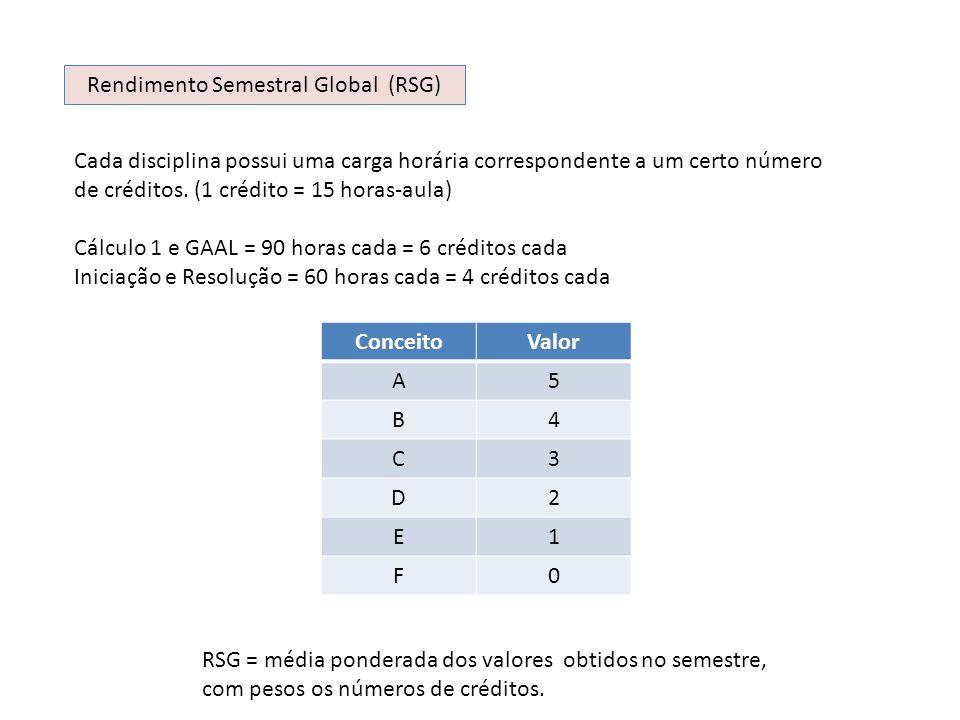 Rendimento Semestral Global (RSG) Cada disciplina possui uma carga horária correspondente a um certo número de créditos. (1 crédito = 15 horas-aula) C