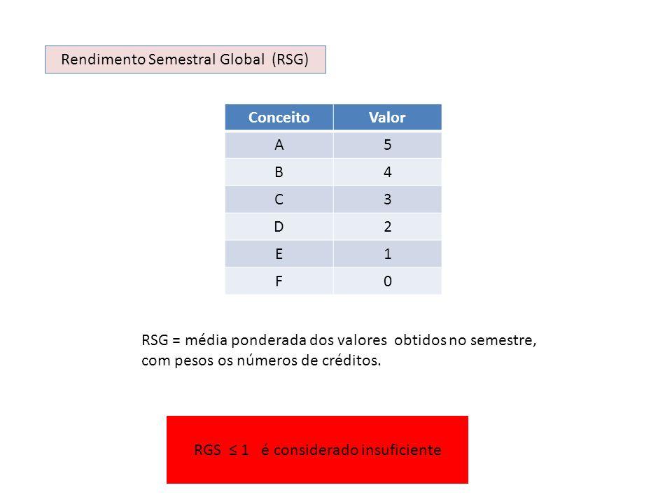 Rendimento Semestral Global (RSG) ConceitoValor A5 B4 C3 D2 E1 F0 RSG = média ponderada dos valores obtidos no semestre, com pesos os números de crédi
