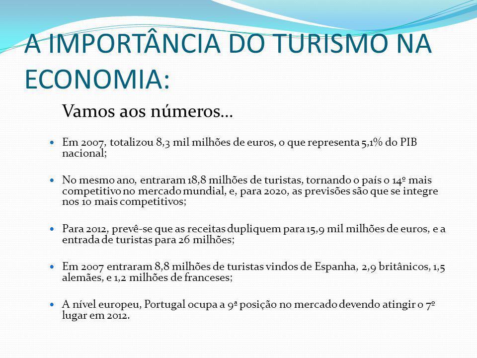 A IMPORTÂNCIA DO TURISMO NA ECONOMIA: Vamos aos números… Em 2007, totalizou 8,3 mil milhões de euros, o que representa 5,1% do PIB nacional; No mesmo ano, entraram 18,8 milhões de turistas, tornando o país o 14º mais competitivo no mercado mundial, e, para 2020, as previsões são que se integre nos 10 mais competitivos; Para 2012, prevê-se que as receitas dupliquem para 15,9 mil milhões de euros, e a entrada de turistas para 26 milhões; Em 2007 entraram 8,8 milhões de turistas vindos de Espanha, 2,9 britânicos, 1,5 alemães, e 1,2 milhões de franceses; A nível europeu, Portugal ocupa a 9ª posição no mercado devendo atingir o 7º lugar em 2012.