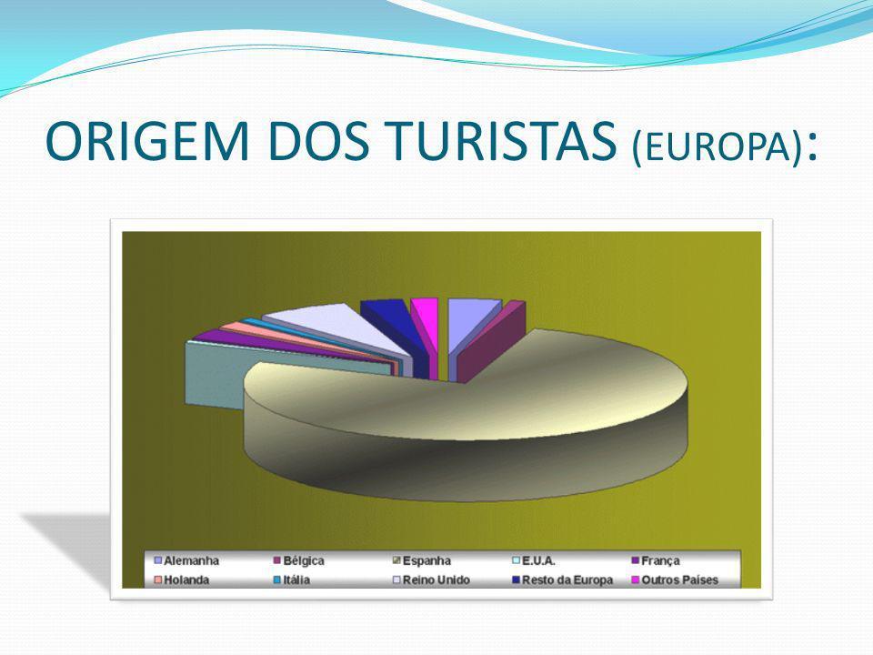 ORIGEM DOS TURISTAS (EUROPA) :