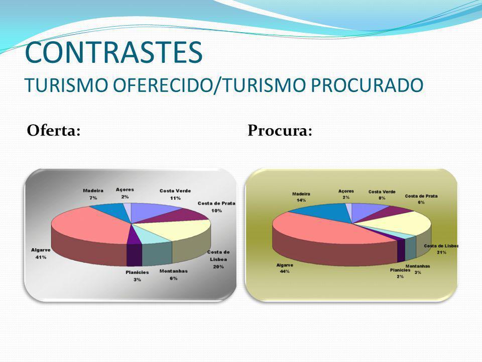 CONTRASTES TURISMO OFERECIDO/TURISMO PROCURADO Oferta:Procura: