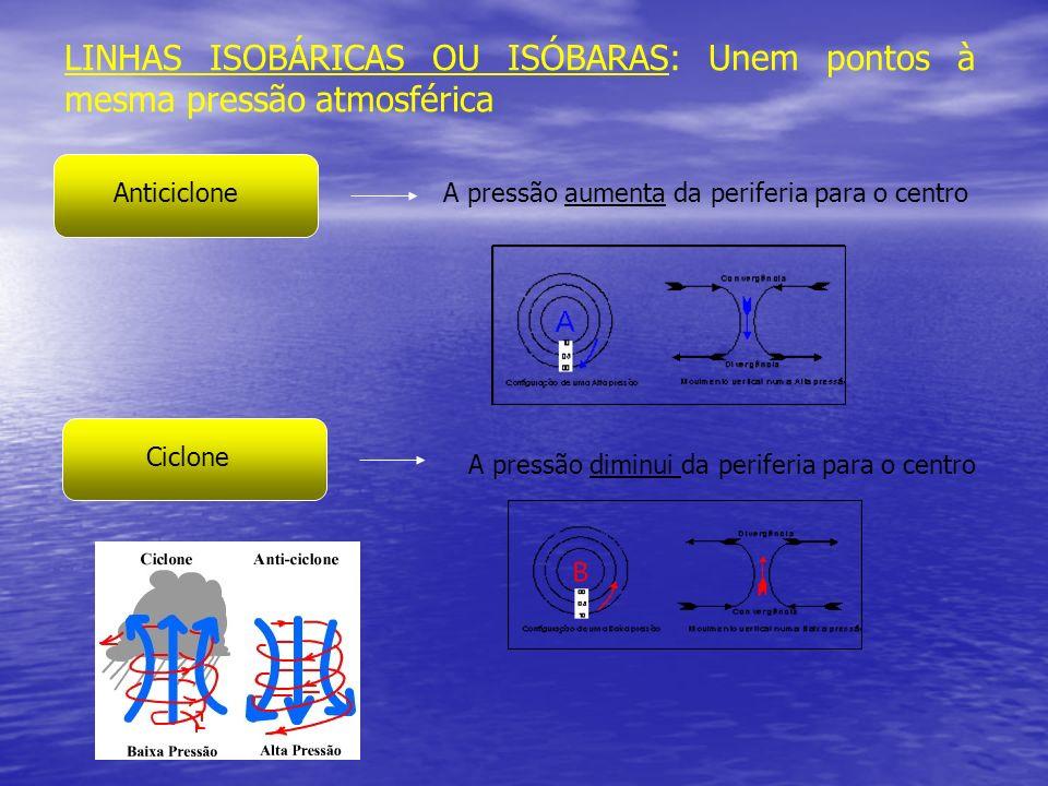 LINHAS ISOBÁRICAS OU ISÓBARAS: Unem pontos à mesma pressão atmosférica Anticiclone Ciclone A pressão aumenta da periferia para o centro A pressão dimi