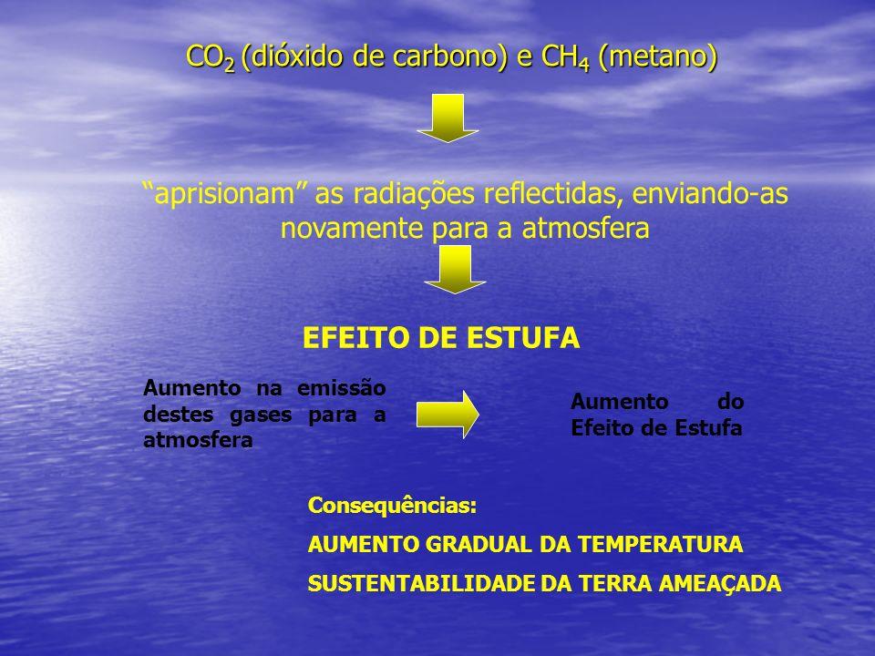 CO 2 (dióxido de carbono) e CH 4 (metano) aprisionam as radiações reflectidas, enviando-as novamente para a atmosfera EFEITO DE ESTUFA Consequências: