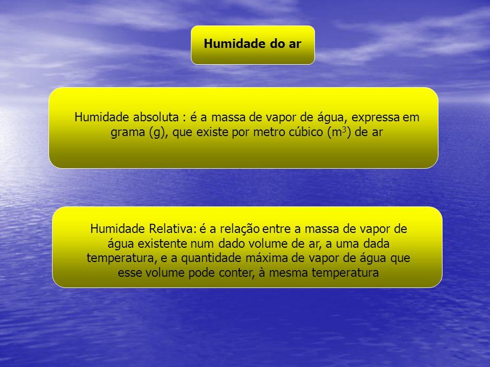 Humidade do ar Humidade absoluta : é a massa de vapor de água, expressa em grama (g), que existe por metro cúbico (m 3 ) de ar Humidade Relativa: é a