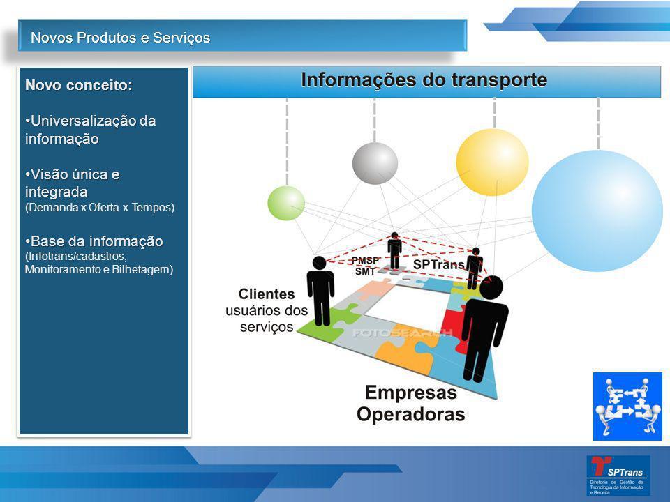 Novos Produtos e Serviços Novo conceito: Universalização da informaçãoUniversalização da informação Visão única e integradaVisão única e integrada (De