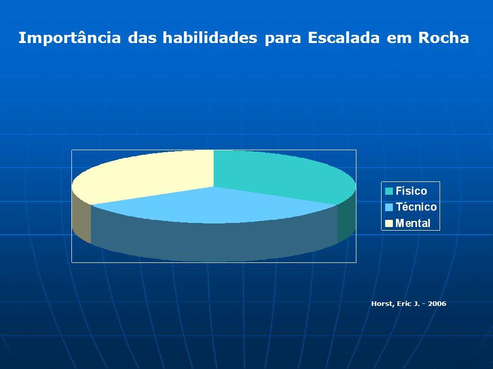 Importância das habilidades para Escalada em Rocha Horst, Eric J. - 2006