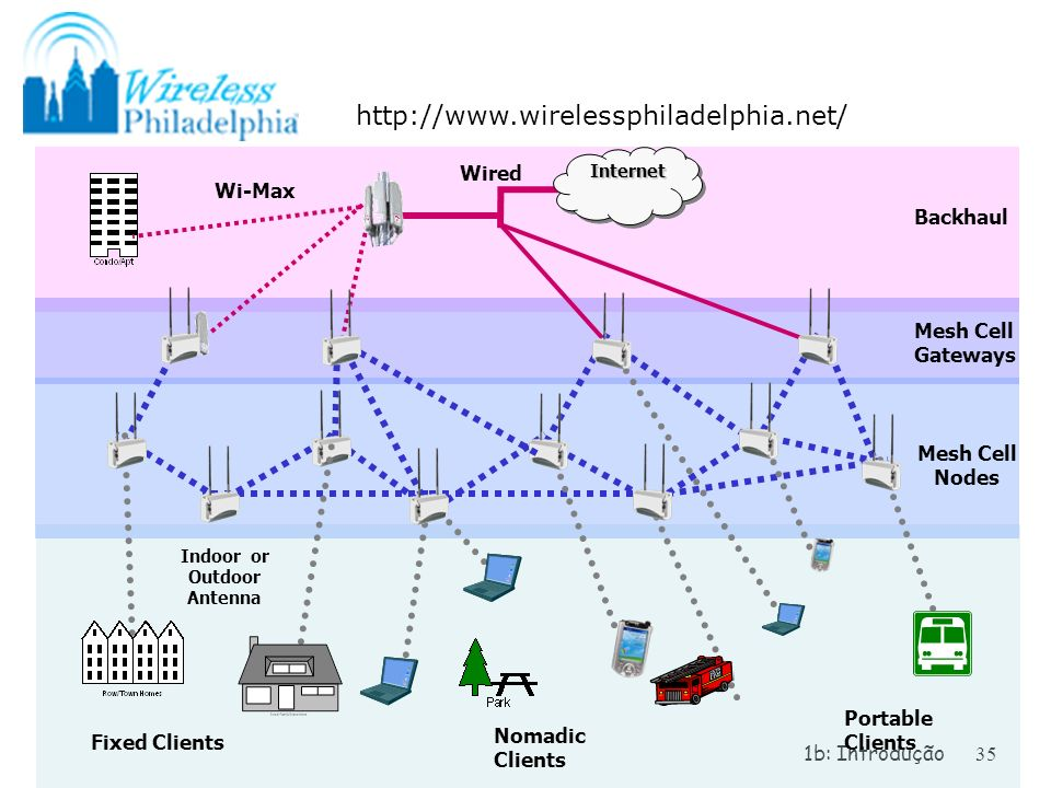 1b: Introdução35 Internet Mesh Cell Gateways Nomadic Clients Mesh Cell Nodes Backhaul Portable Clients Fixed Clients Indoor or Outdoor Antenna Wi-Max Wired http://www.wirelessphiladelphia.net/