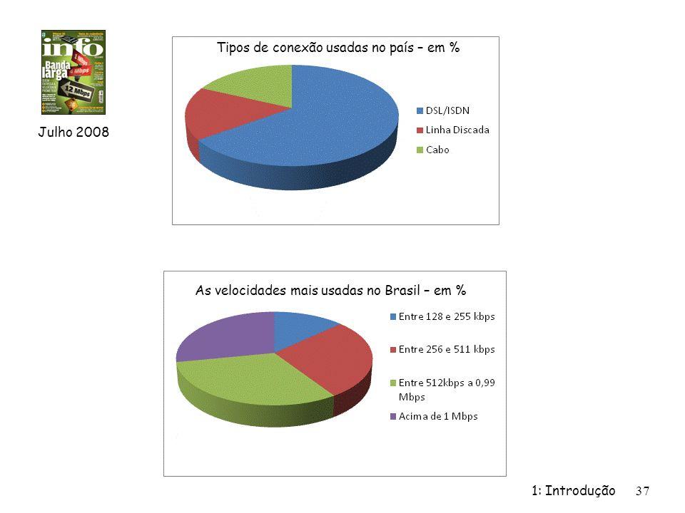 1: Introdução37 Julho 2008 Tipos de conexão usadas no país – em % As velocidades mais usadas no Brasil – em %