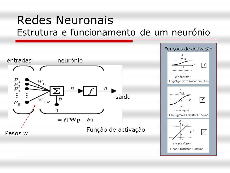 Redes Neuronais Estrutura e funcionamento de um neurónio entradasneurónio saída Pesos w Função de activação Funções de activação