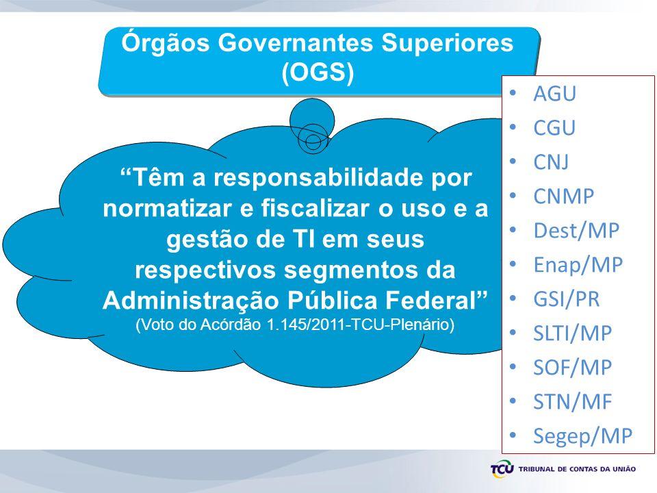 Órgãos Governantes Superiores (OGS) Têm a responsabilidade por normatizar e fiscalizar o uso e a gestão de TI em seus respectivos segmentos da Administração Pública Federal (Voto do Acórdão 1.145/2011-TCU-Plenário) AGU CGU CNJ CNMP Dest/MP Enap/MP GSI/PR SLTI/MP SOF/MP STN/MF Segep/MP