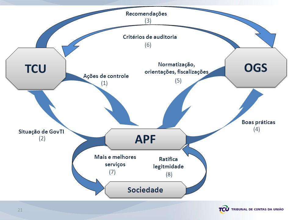 Sociedade APF Ações de controle Situação de GovTI Recomendações Boas práticas OGS TCU Critérios de auditoria Normatização, orientações, fiscalizações (1) (2) (4) (6) (3) (5) Mais e melhores serviços Ratifica legitmidade (7) (8) 21