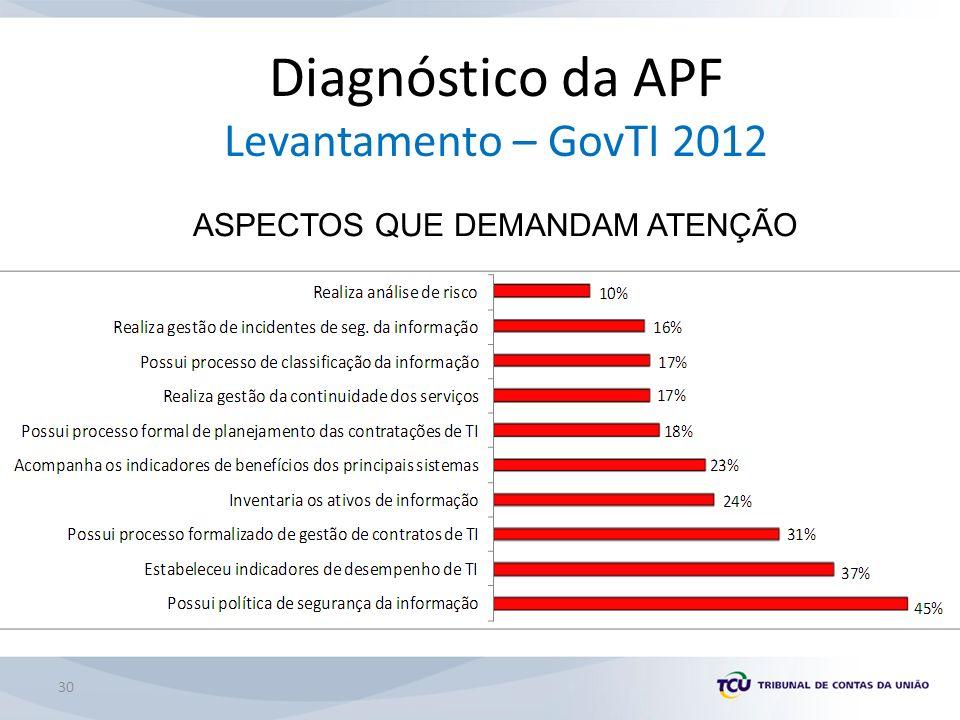 30 Diagnóstico da APF Levantamento – GovTI 2012 ASPECTOS QUE DEMANDAM ATENÇÃO