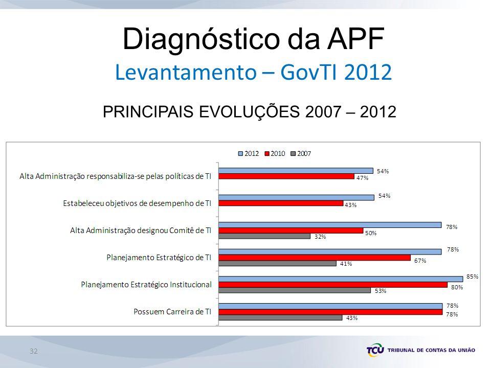 32 Diagnóstico da APF Levantamento – GovTI 2012 PRINCIPAIS EVOLUÇÕES 2007 – 2012