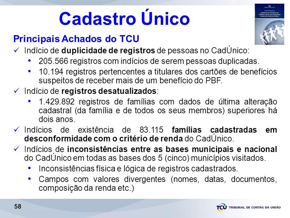 Cadastro Único Principais Achados do TCU Indício de duplicidade de registros de pessoas no CadÚnico: 205.566 registros com indícios de serem pessoas duplicadas.