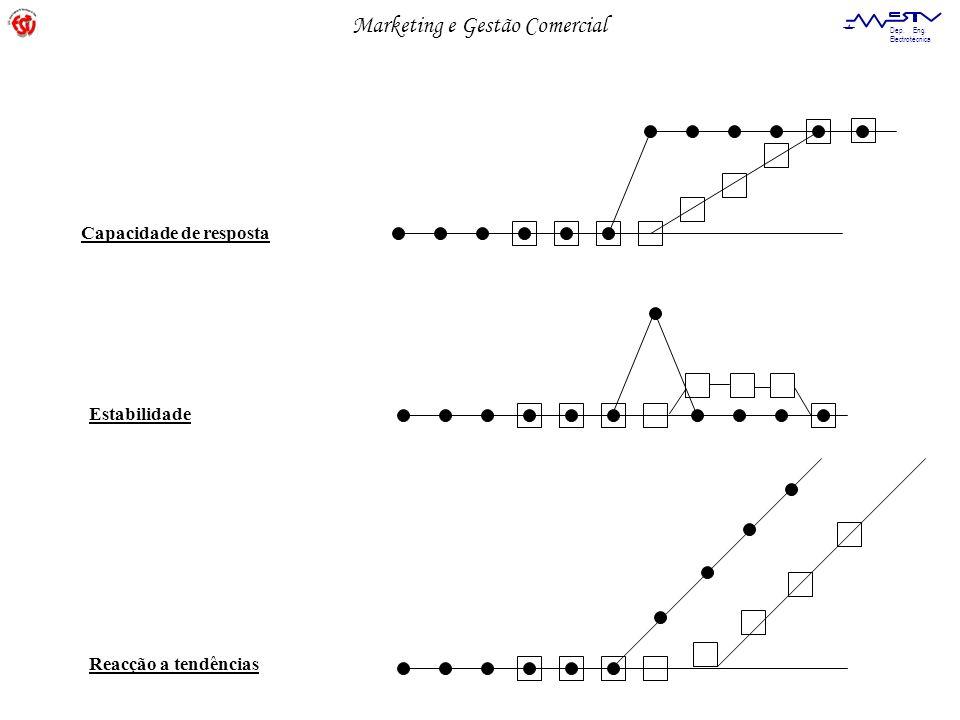 Marketing e Gestão Comercial Dep. Eng. Electrotécnica Capacidade de resposta Estabilidade Reacção a tendências