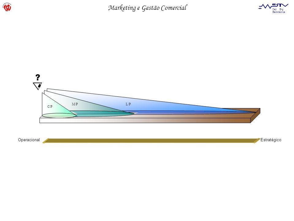 Marketing e Gestão Comercial Dep. Eng. Electrotécnica Tendência linear Tendências