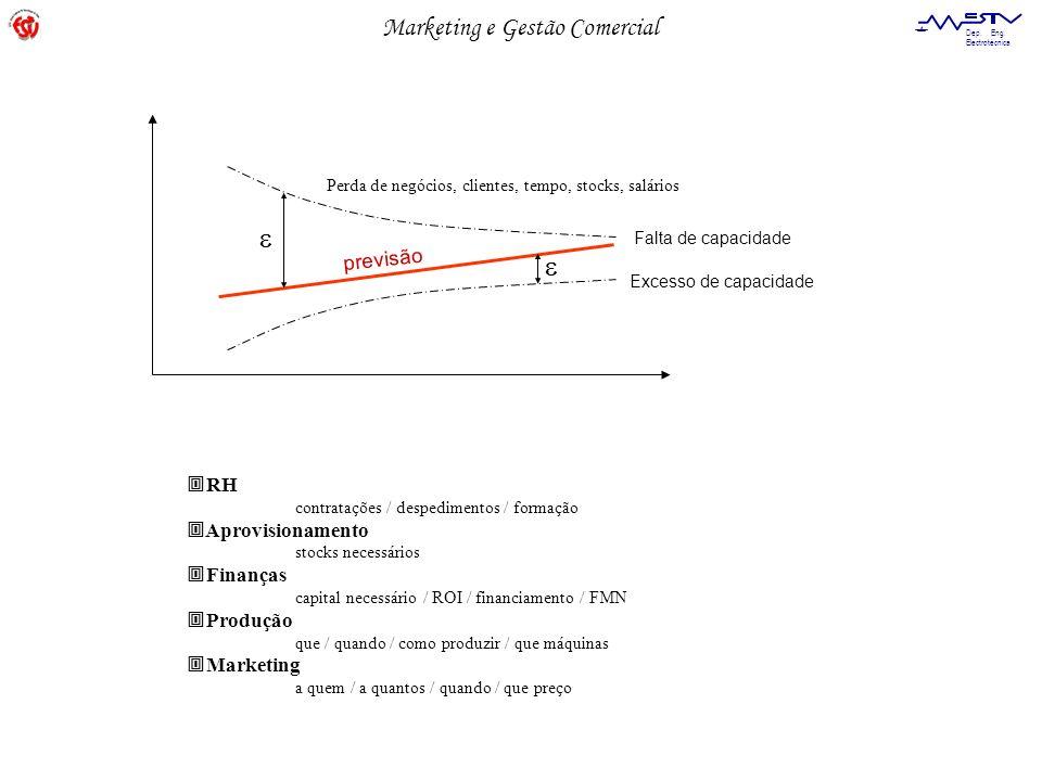 Marketing e Gestão Comercial Dep. Eng. Electrotécnica