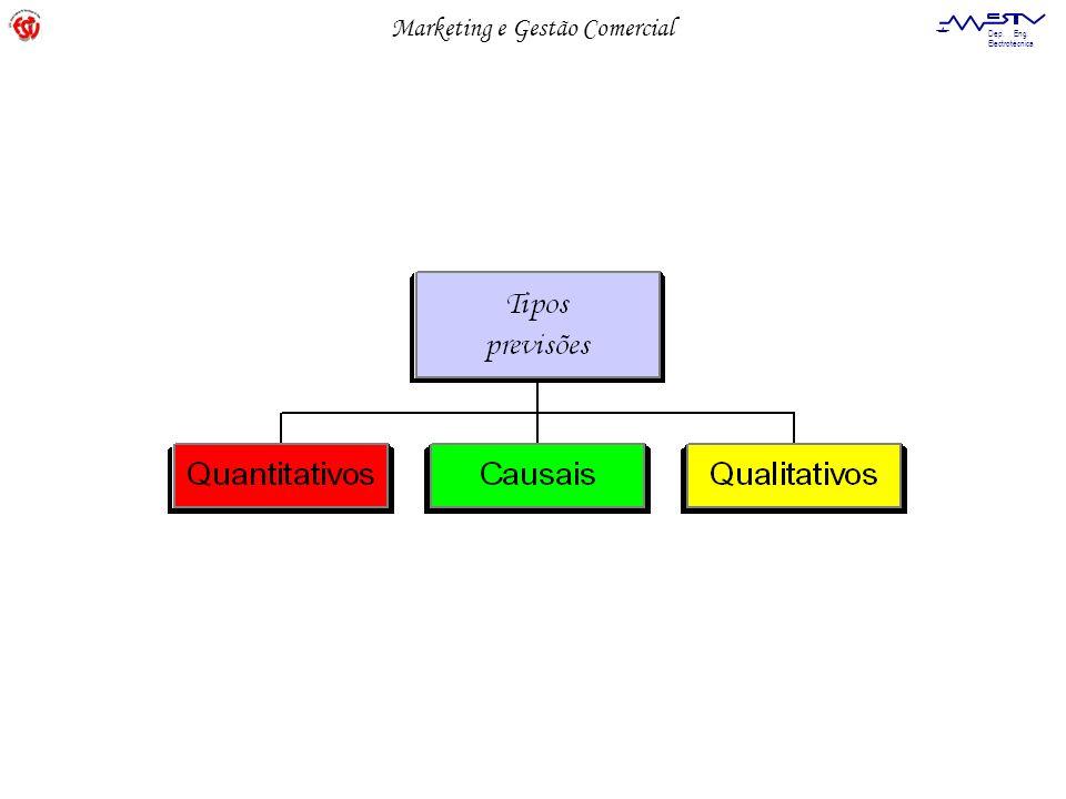 Marketing e Gestão Comercial Dep.Eng. Electrotécnica dados MODELO modelo fiável .