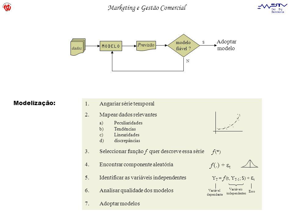 Marketing e Gestão Comercial Dep. Eng. Electrotécnica dados MODELO modelo fiável ? Previsão N S Adoptar modelo 1.Angariar série temporal 2.Mapear dado