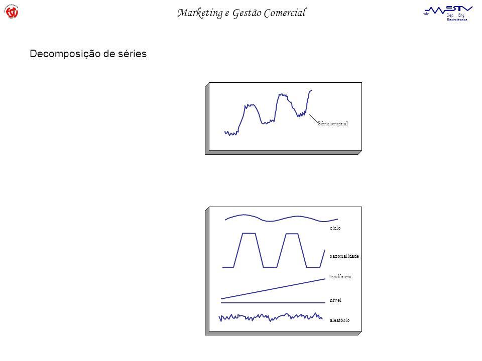 Marketing e Gestão Comercial Dep. Eng. Electrotécnica Série original ciclo sazonalidade tendência nível aleatório Decomposição de séries