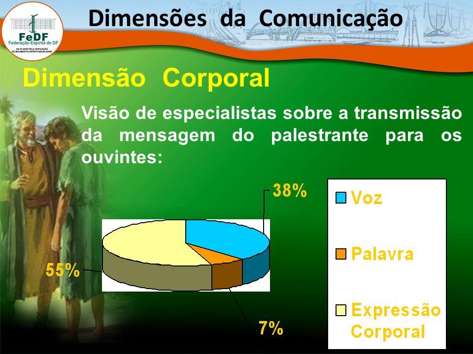 Visão de especialistas sobre a transmissão da mensagem do palestrante para os ouvintes: Dimensões da Comunicação Dimensão Corporal