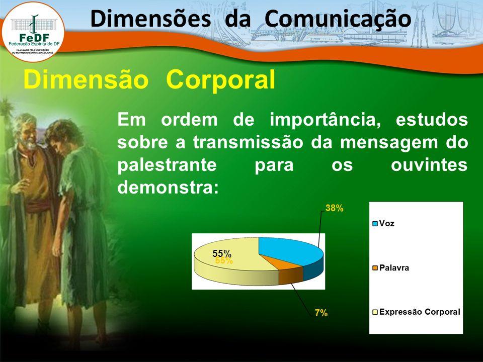 Em ordem de importância, estudos sobre a transmissão da mensagem do palestrante para os ouvintes demonstra: Dimensões da Comunicação Dimensão Corporal 55%
